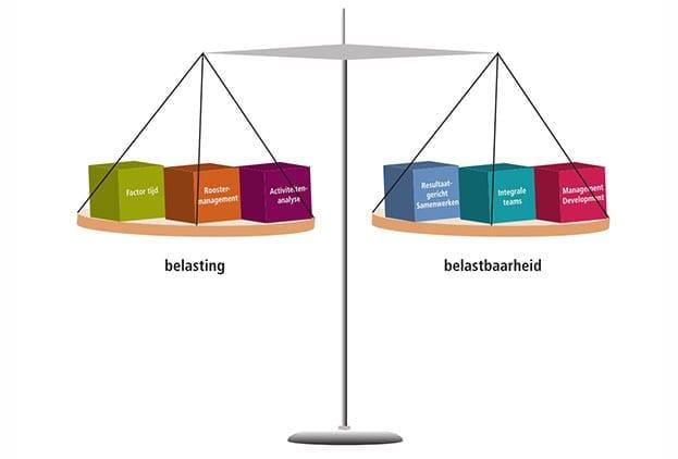 Weegschaal met aan linkerkant elementen met woord 'belasting' (factor tijd, roostermanagement, activiteiten analyse), aan de rechterkant elementen met woord 'belastbaarheid (resultaatgericht samenwerken, integrale teams, management development)