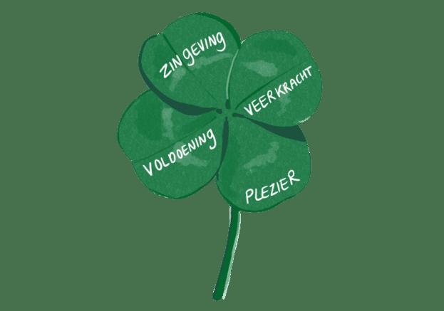 illustratie klaver 4 met woorden: zingeving, voldoending, veerkracht en plezier